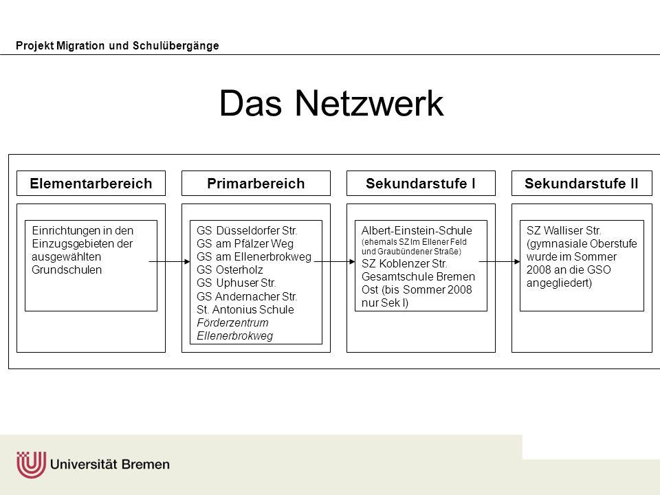 Projekt Migration und Schulübergänge Das Netzwerk Einrichtungen in den Einzugsgebieten der ausgewählten Grundschulen ElementarbereichPrimarbereichSeku