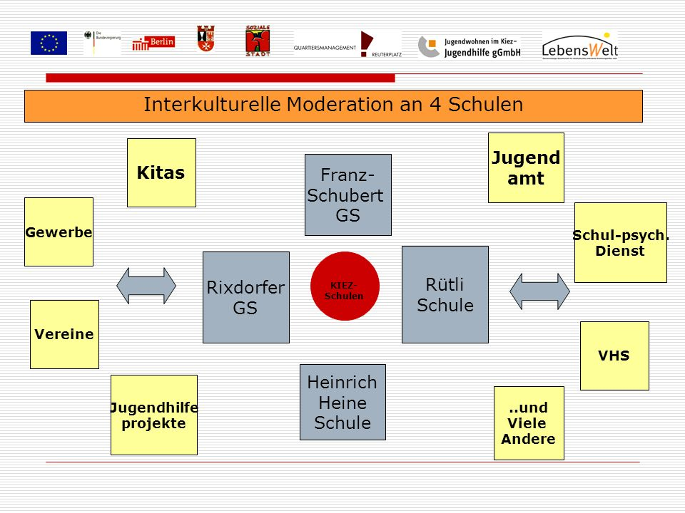 Interkulturelle Moderation an 4 Schulen Rütli Schule Rixdorfer GS Franz- Schubert GS Heinrich Heine Schule Kitas Vereine Jugend amt Schul-psych. Diens