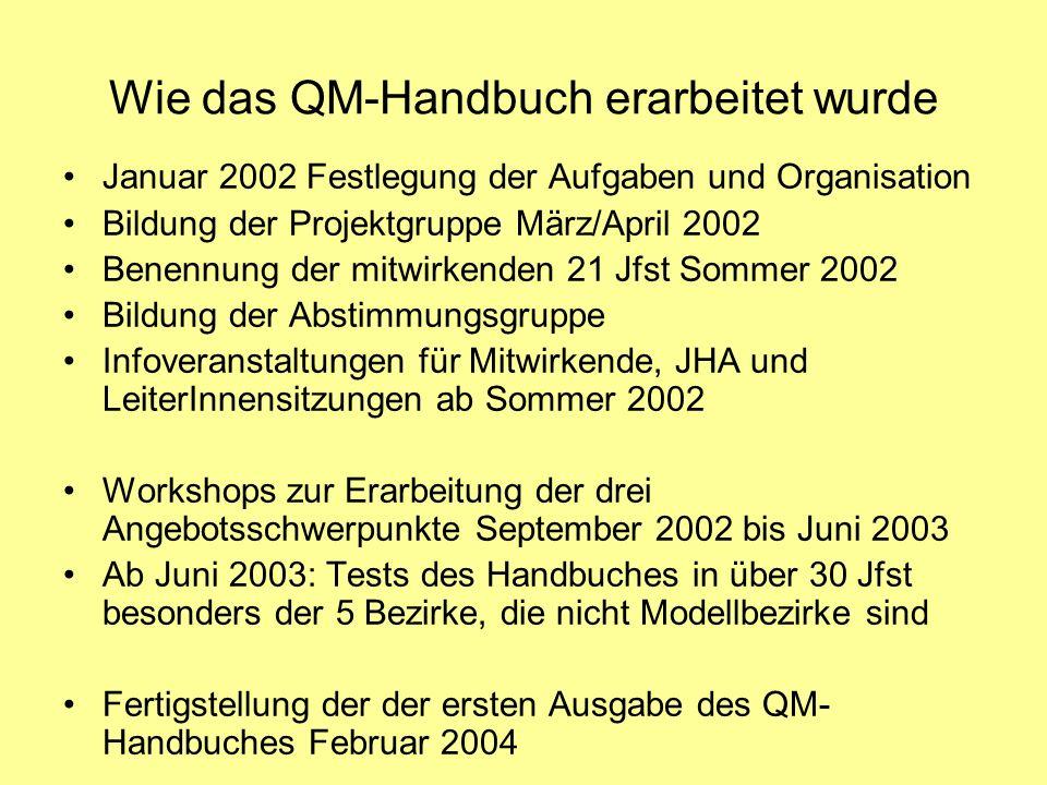 Wie das QM-Handbuch erarbeitet wurde Januar 2002 Festlegung der Aufgaben und Organisation Bildung der Projektgruppe März/April 2002 Benennung der mitw
