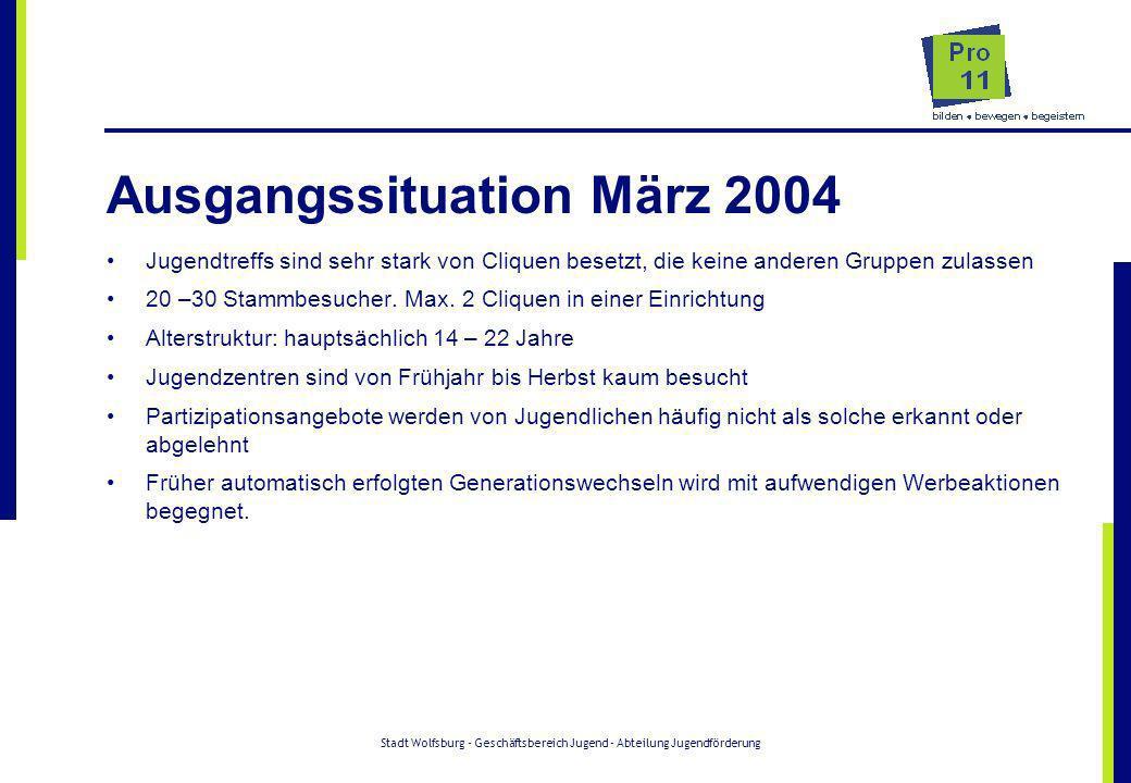 Stadt Wolfsburg - Geschäftsbereich Jugend - Abteilung Jugendförderung Ausgangssituation März 2004 Jugendtreffs sind sehr stark von Cliquen besetzt, di