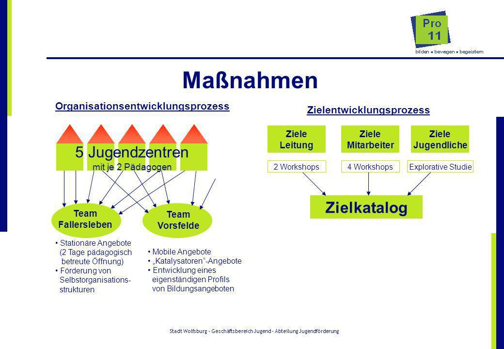 Stadt Wolfsburg - Geschäftsbereich Jugend - Abteilung Jugendförderung Maßnahmen Organisationsentwicklungsprozess 5 Jugendzentren mit je 2 Pädagogen Te