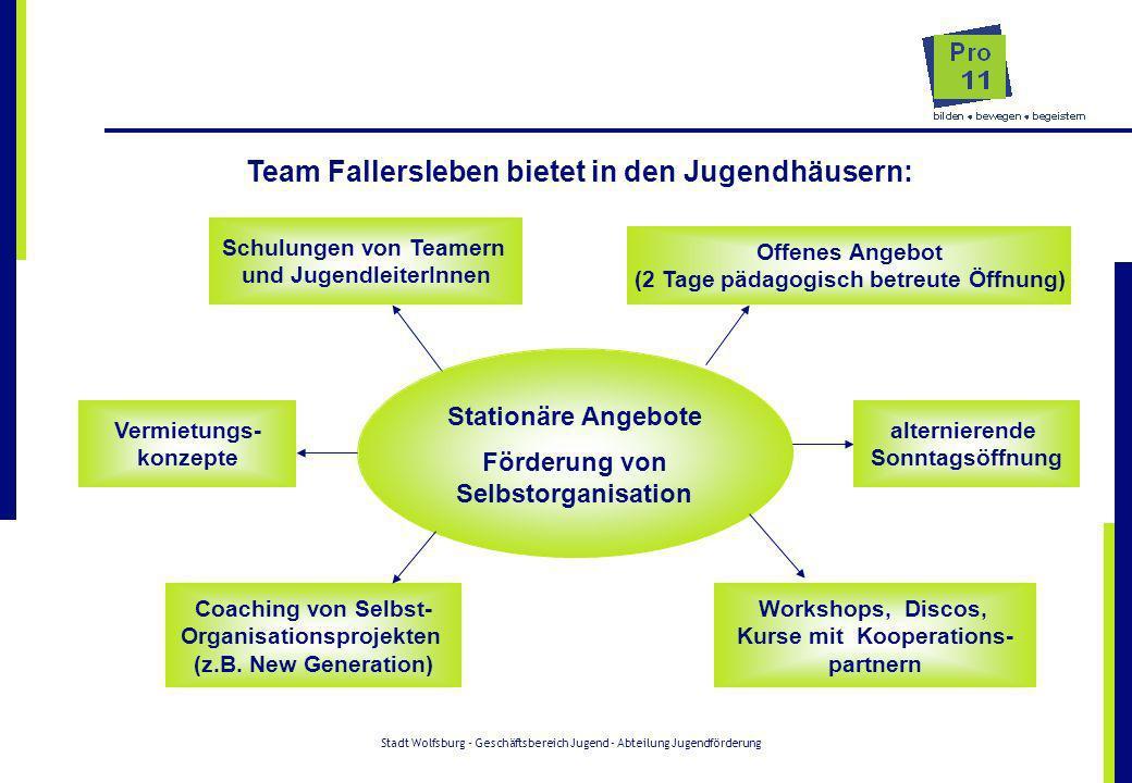 Stadt Wolfsburg - Geschäftsbereich Jugend - Abteilung Jugendförderung Team Fallersleben bietet in den Jugendhäusern: Stationäre Angebote Förderung von