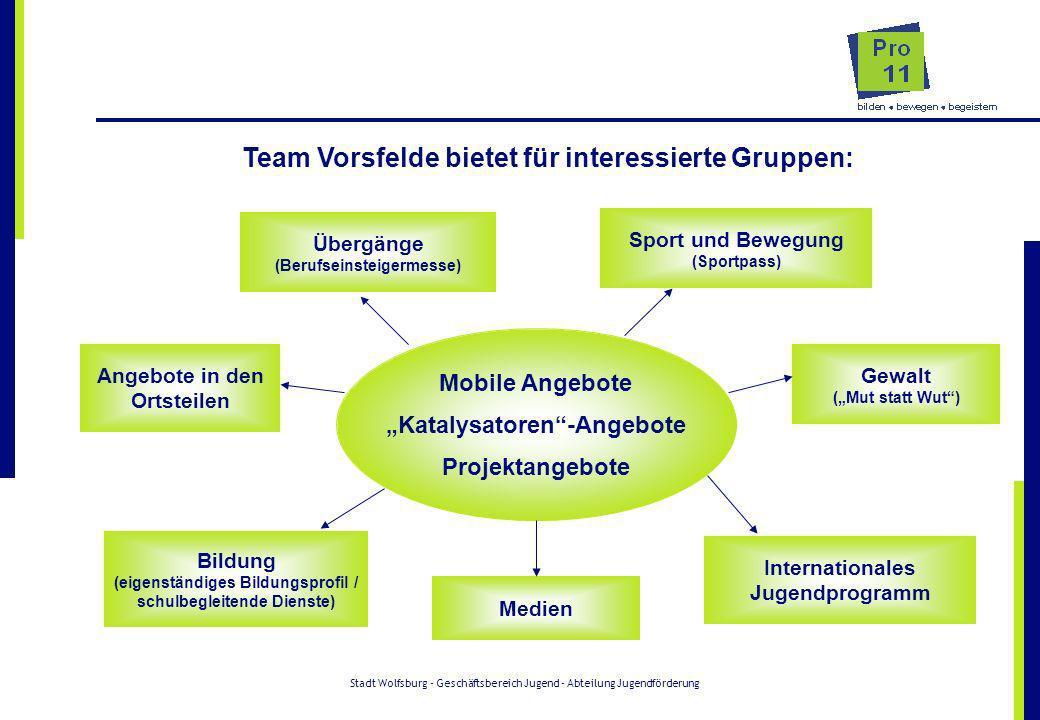 Stadt Wolfsburg - Geschäftsbereich Jugend - Abteilung Jugendförderung Team Vorsfelde bietet für interessierte Gruppen: Mobile Angebote Katalysatoren-A