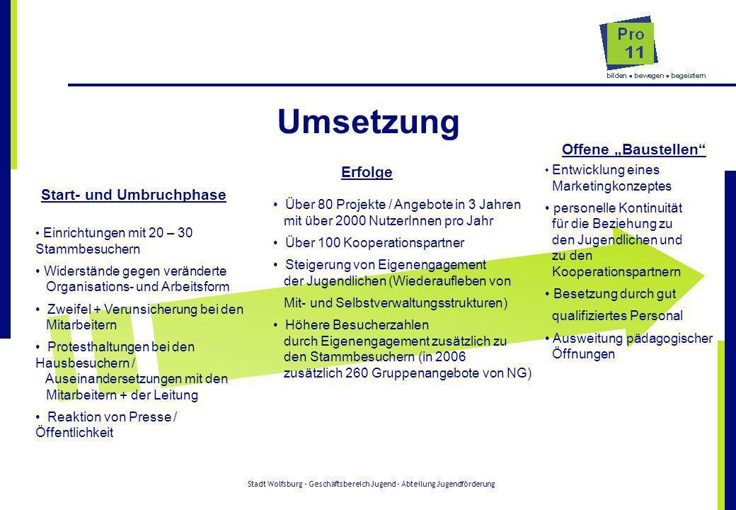 Stadt Wolfsburg - Geschäftsbereich Jugend - Abteilung Jugendförderung RZ 9 Es gibt quantitativ messbare Ergebnisse Projektauswertung während der Modellphase 120 Projekte / Aktionen: 6.255 Teilnehmer/innen (einmalige Aktionen mit hoher Wirksamkeit) 81,2 % waren vernetzt Geschlechtsverteilung: 60 % männlich / 40 % weiblich 45 % der Maßnahmen wurden von 10 – 14jährigen genutzt Angebote für Jugendliche mit Handicap wurden mit Experten durchgeführt *Ende 2006 Eröffnung des Crazy West im Freizeitheim in Kooperation mit VCP Jugendeinrichtung Garantierte 2-Tage-Öffnung + alternierende Sonntagsöffnung Zusätzliche Trefföffnung durch Teamer/innen Zusätzliche Teamerangebote (wie z.B.
