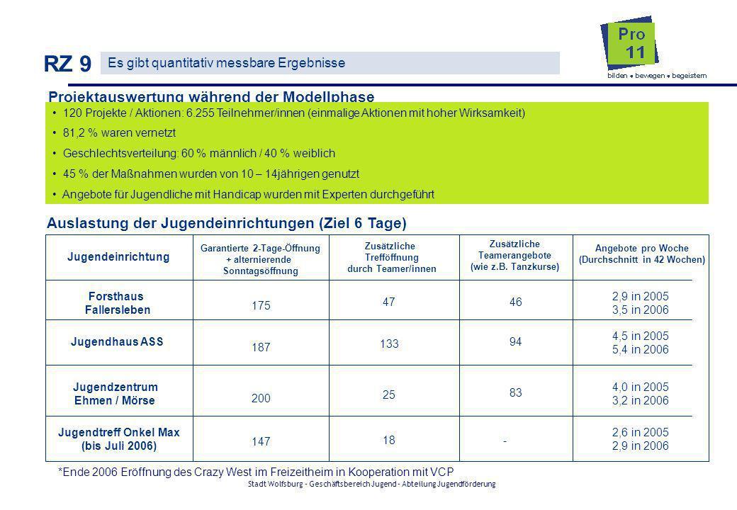 Stadt Wolfsburg - Geschäftsbereich Jugend - Abteilung Jugendförderung RZ 9 Es gibt quantitativ messbare Ergebnisse Projektauswertung während der Model
