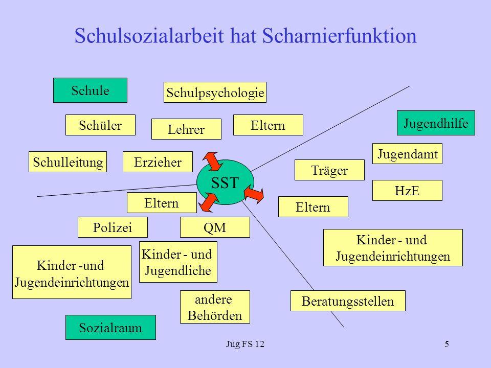 Jug FS 126 Schulsozialarbeit in Neukölln www.neukoelln-jugend.de Link: Kooperation Schule - Jugend