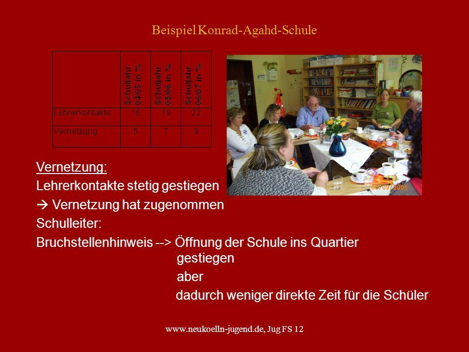 www.neukoelln-jugend.de, Jug FS 12 Beispiel Konrad-Agahd-Schule Vernetzung: Lehrerkontakte stetig gestiegen Vernetzung hat zugenommen Schulleiter: Bru