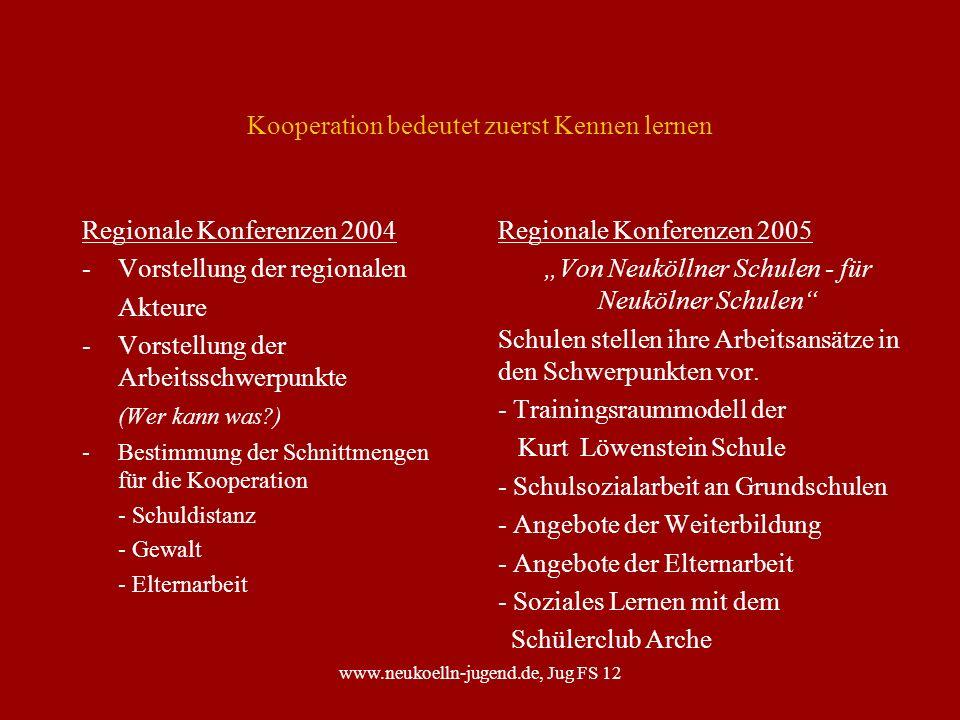 www.neukoelln-jugend.de, Jug FS 12 Kooperation bedeutet zuerst Kennen lernen Regionale Konferenzen 2004 - Vorstellung der regionalen Akteure - Vorstel