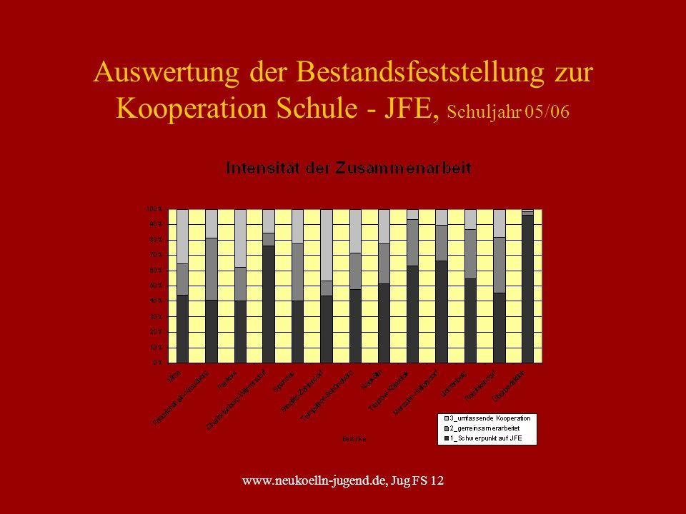 www.neukoelln-jugend.de, Jug FS 12 Schulbezogenen Jugendsozialarbeit Zielstellung nach § 13 SGB VIII Sozial benachteiligte oder individuell beeinträchtigte junge Menschen in schwierigen Lebensphasen sind in ein zuverlässiges System der Hilfe und Unterstützung eingebunden.