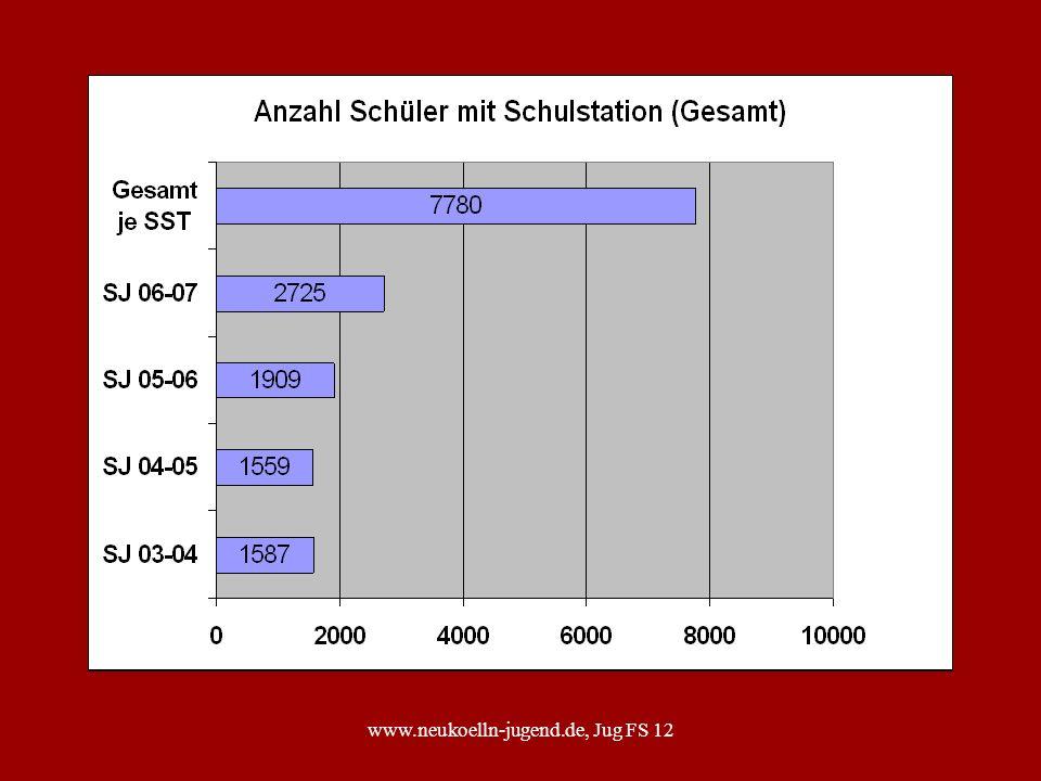 www.neukoelln-jugend.de, Jug FS 12 Netzwerk im sozialen Raum Neukölln LISUM Jugendamt Schul- verwaltung Schule Freier Träger Polizei BEA Schule Schul- psychologie BEA Kita