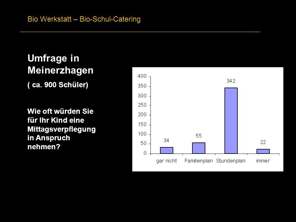 Bio Werkstatt – Bio-Schul-Catering Umfrage in Meinerzhagen ( ca. 900 Schüler) Wie oft würden Sie für Ihr Kind eine Mittagsverpflegung in Anspruch nehm