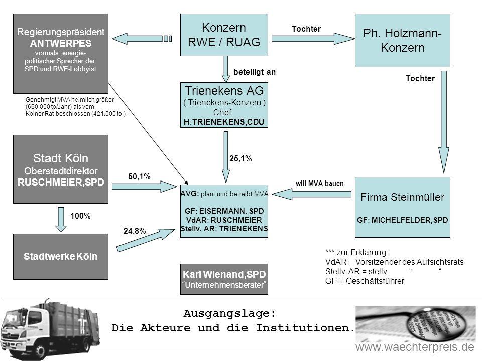www.waechterpreis.de Interessen beim Bau der geplanten Müllverbrennungsanlage.