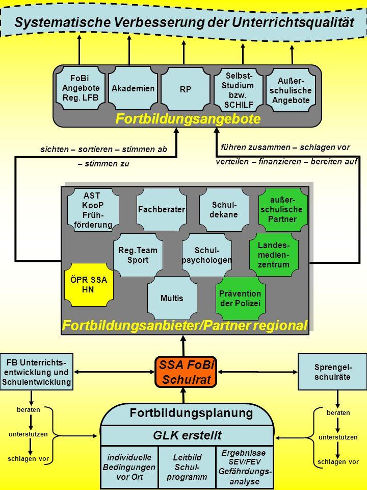 Fortbildungsanbieter/Partner regional Fortbildungsangebote Fortbildungsplanung FB Unterrichts- entwicklung und Schulentwicklung Sprengel- schulräte Er