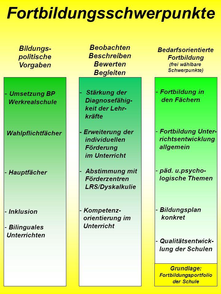 Grundlage: Fortbildungsportfolio der Schule Fortbildungsschwerpunkte - Umsetzung BP Werkrealschule Wahlpflichtfächer - Hauptfächer - Inklusion - Bilin