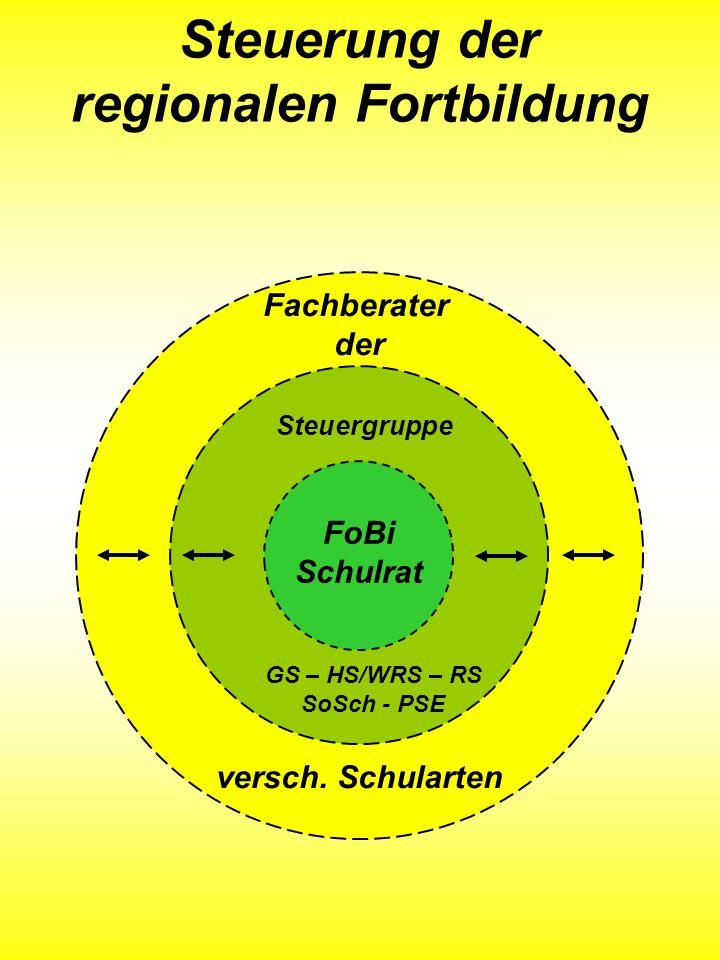 Steuerung der regionalen Fortbildung Steuergruppe GS – HS/WRS – RS SoSch - PSE Fachberater der versch. Schularten FoBi Schulrat