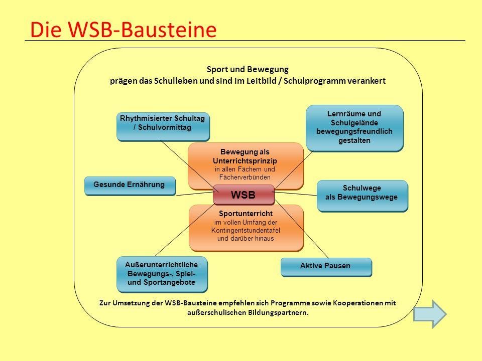Die WSB-Bausteine Sport und Bewegung prägen das Schulleben und sind im Leitbild / Schulprogramm verankert Zur Umsetzung der WSB-Bausteine empfehlen si