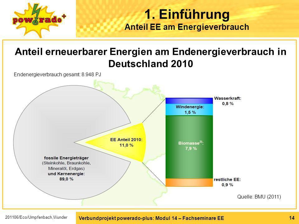 Verbundprojekt powerado-plus: Modul 14 – Fachseminare EE 14 1. Einführung Anteil EE am Energieverbrauch Quelle: BMU (2011) Anteil erneuerbarer Energie