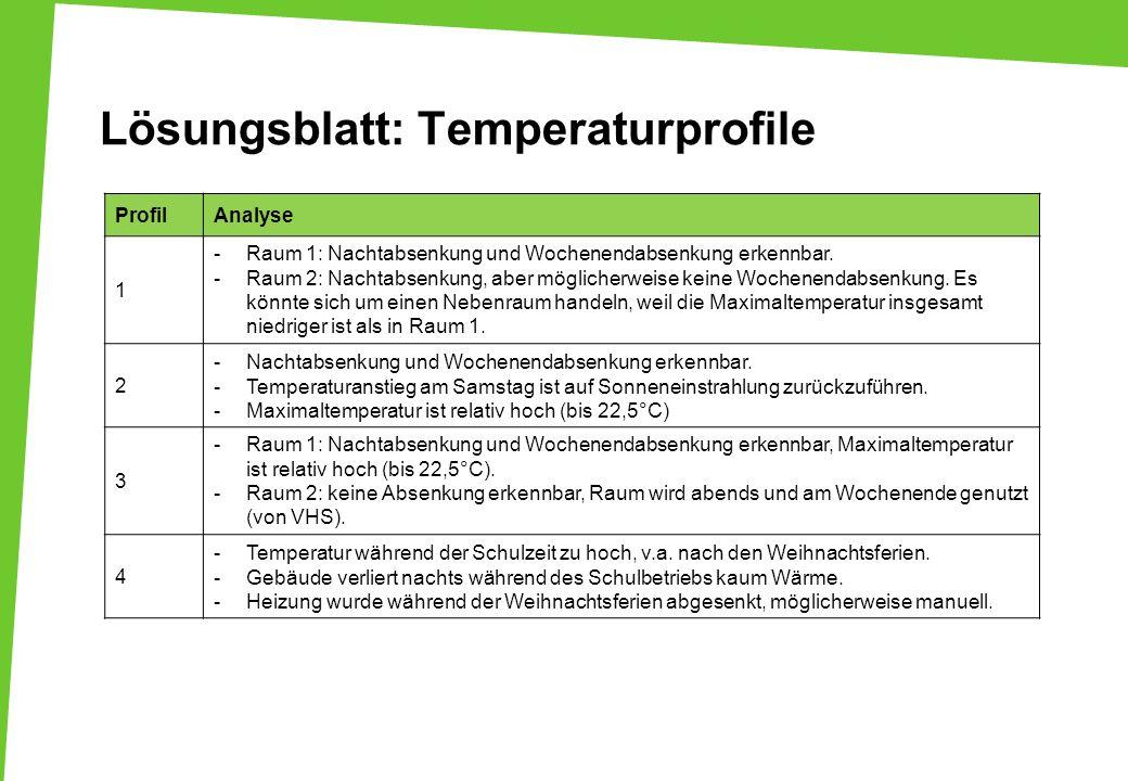 Lösungsblatt: Temperaturprofile ProfilAnalyse 1 -Raum 1: Nachtabsenkung und Wochenendabsenkung erkennbar. -Raum 2: Nachtabsenkung, aber möglicherweise