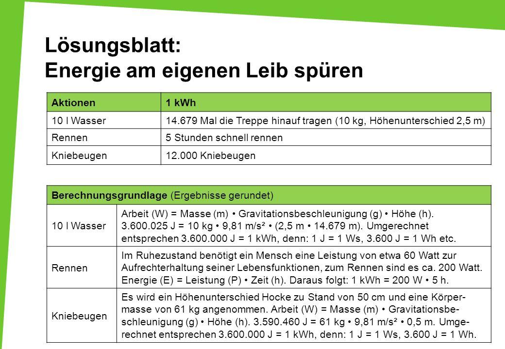 Lösungsblatt: Energie am eigenen Leib spüren Aktionen1 kWh 10 l Wasser14.679 Mal die Treppe hinauf tragen (10 kg, Höhenunterschied 2,5 m) Rennen5 Stun