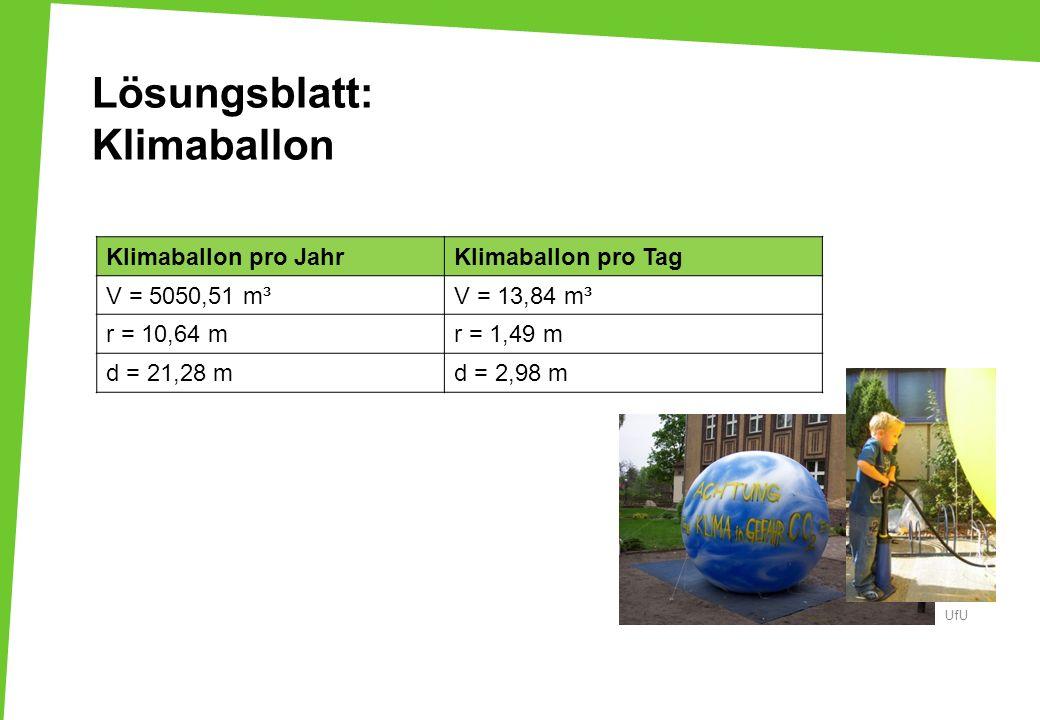 Lösungsblatt: Klimaballon Klimaballon pro JahrKlimaballon pro Tag V = 5050,51 m³V = 13,84 m³ r = 10,64 mr = 1,49 m d = 21,28 md = 2,98 m UfU