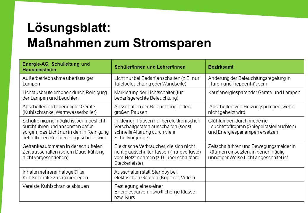 Lösungsblatt: Maßnahmen zum Stromsparen Energie-AG, Schulleitung und Hausmeister/in Schüler/innen und Lehrer/innenBezirksamt Außerbetriebnahme überflü