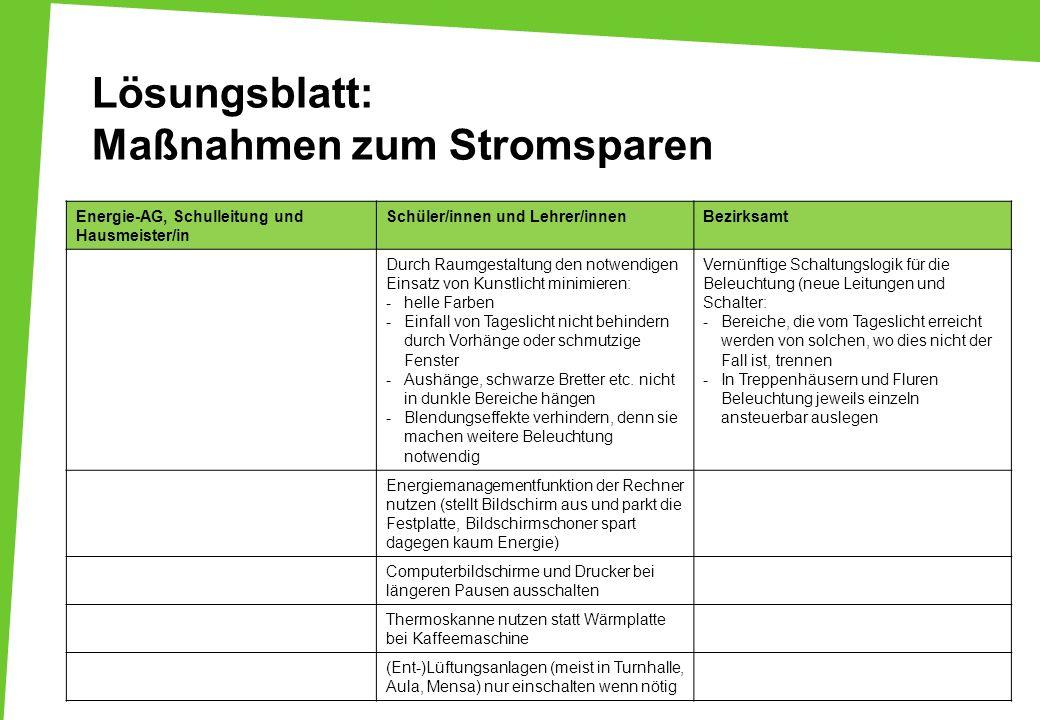 Lösungsblatt: Maßnahmen zum Stromsparen Energie-AG, Schulleitung und Hausmeister/in Schüler/innen und Lehrer/innenBezirksamt Durch Raumgestaltung den
