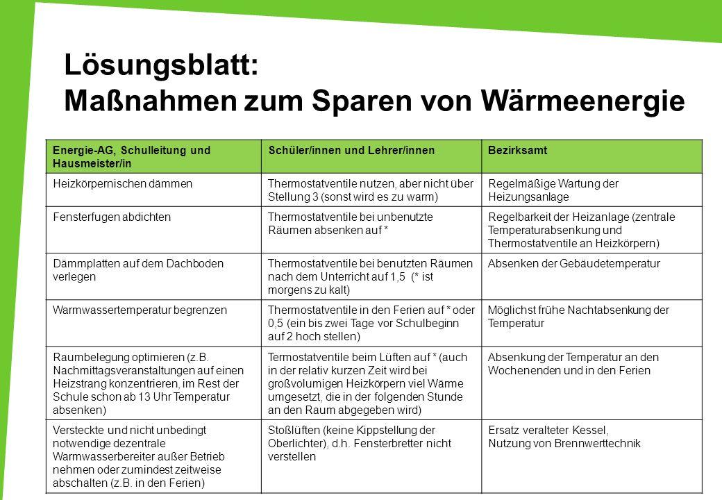 Lösungsblatt: Maßnahmen zum Sparen von Wärmeenergie Energie-AG, Schulleitung und Hausmeister/in Schüler/innen und Lehrer/innenBezirksamt Heizkörpernis