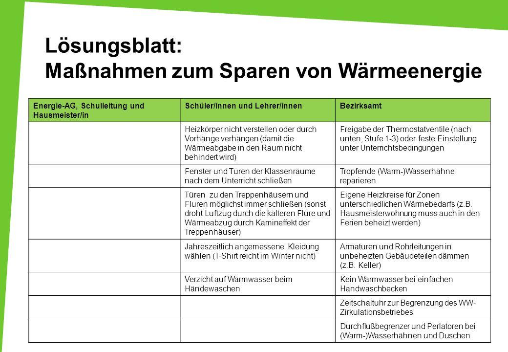 Lösungsblatt: Maßnahmen zum Sparen von Wärmeenergie Energie-AG, Schulleitung und Hausmeister/in Schüler/innen und Lehrer/innenBezirksamt Heizkörper ni
