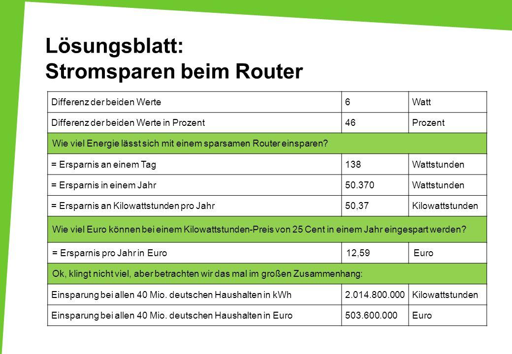 Lösungsblatt: Stromsparen beim Router Differenz der beiden Werte6Watt Differenz der beiden Werte in Prozent46Prozent Wie viel Energie lässt sich mit e
