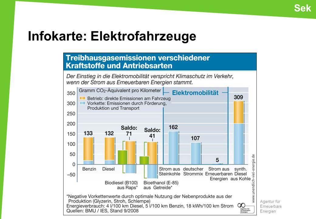 Infokarte: Elektrofahrzeuge Sek Agentur für Erneuerbare Energien