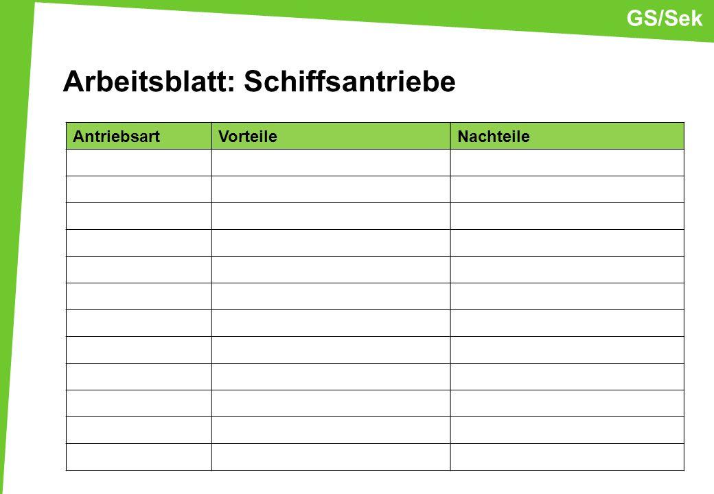 Arbeitsblatt: Schiffsantriebe AntriebsartVorteileNachteile GS/Sek