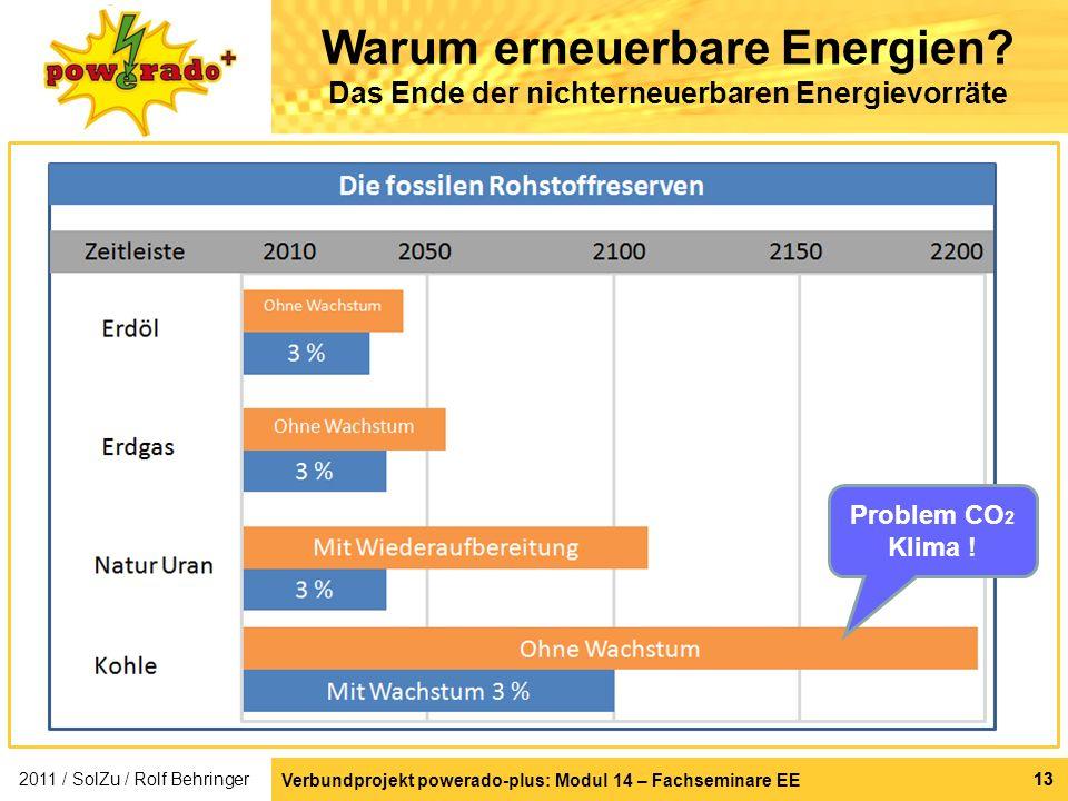 Verbundprojekt powerado-plus: Modul 14 – Fachseminare EE 13 Warum erneuerbare Energien? Das Ende der nichterneuerbaren Energievorräte Problem CO 2 Kli