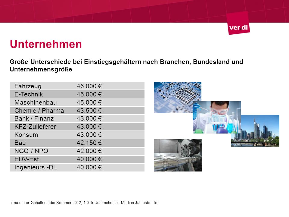 Unternehmen Große Unterschiede bei Einstiegsgehältern nach Branchen, Bundesland und Unternehmensgröße Fahrzeug46.000 E-Technik45.000 Maschinenbau45.000 Chemie / Pharma43.500 Bank / Finanz43.000 KFZ-Zulieferer43.000 Konsum43.000 Bau42.150 NGO / NPO42.000 EDV-Hst.40.000 Ingenieurs.-DL40.000 alma mater Gehaltsstudie Sommer 2012, 1.015 Unternehmen, Median Jahresbrutto