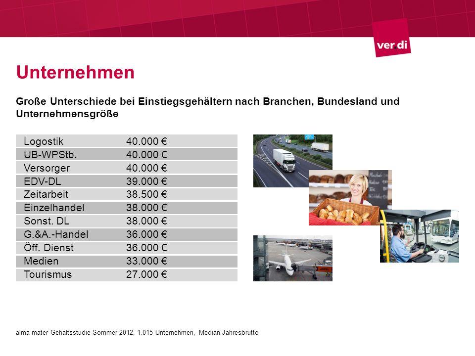 Unternehmen Große Unterschiede bei Einstiegsgehältern nach Branchen, Bundesland und Unternehmensgröße Logostik40.000 UB-WPStb.40.000 Versorger40.000 EDV-DL39.000 Zeitarbeit38.500 Einzelhandel38.000 Sonst.