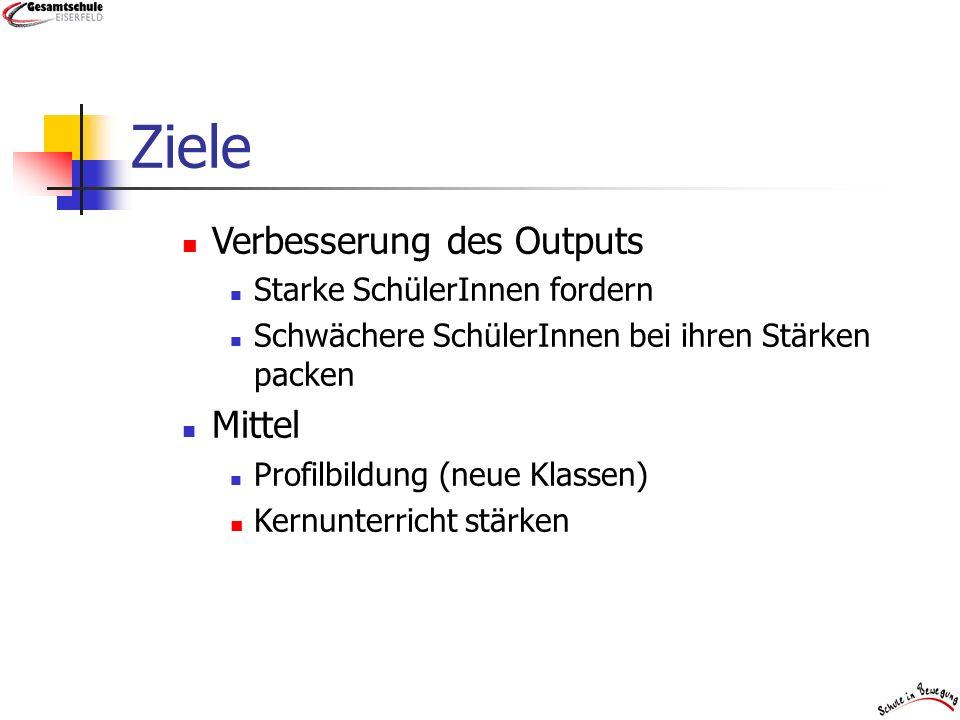 Politischer Druck Outputorienter Leistungsbegriff intern.
