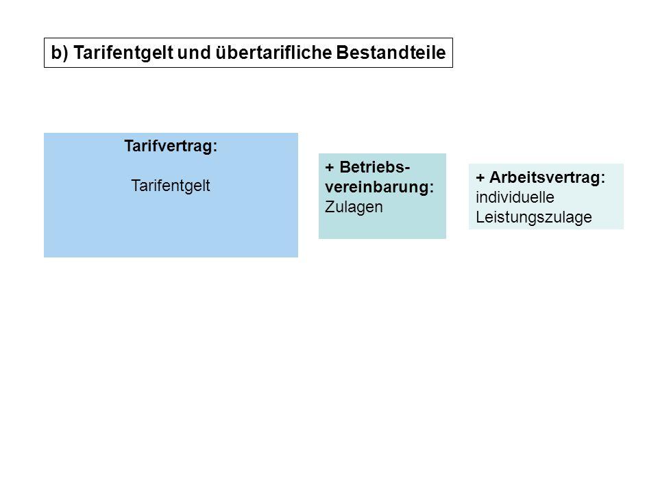 Tarifvertrag: Tarifentgelt + Betriebs- vereinbarung: Zulagen + Arbeitsvertrag: individuelle Leistungszulage b) Tarifentgelt und übertarifliche Bestandteile