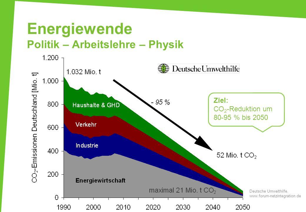 Energiewende Politik – Arbeitslehre – Physik Ziel: CO 2 -Reduktion um 80-95 % bis 2050 Deutsche Umwelthilfe, www.forum-netzintegration.de
