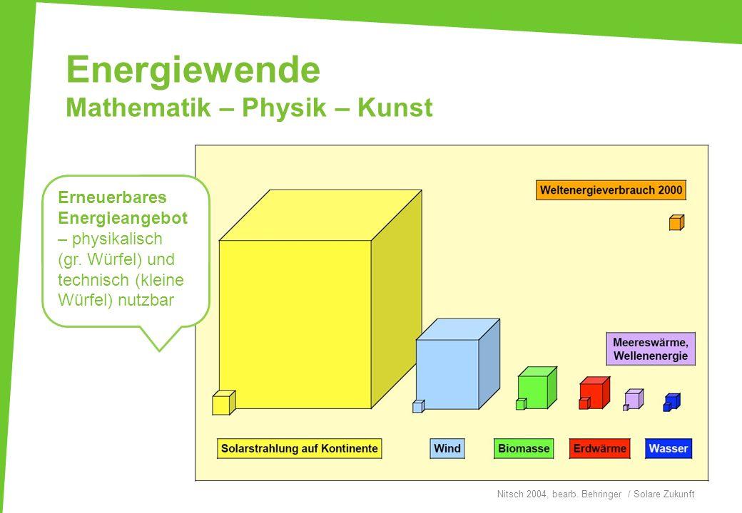 Energiewende Mathematik – Physik – Kunst Nitsch 2004, bearb. Behringer / Solare Zukunft Erneuerbares Energieangebot – physikalisch (gr. Würfel) und te