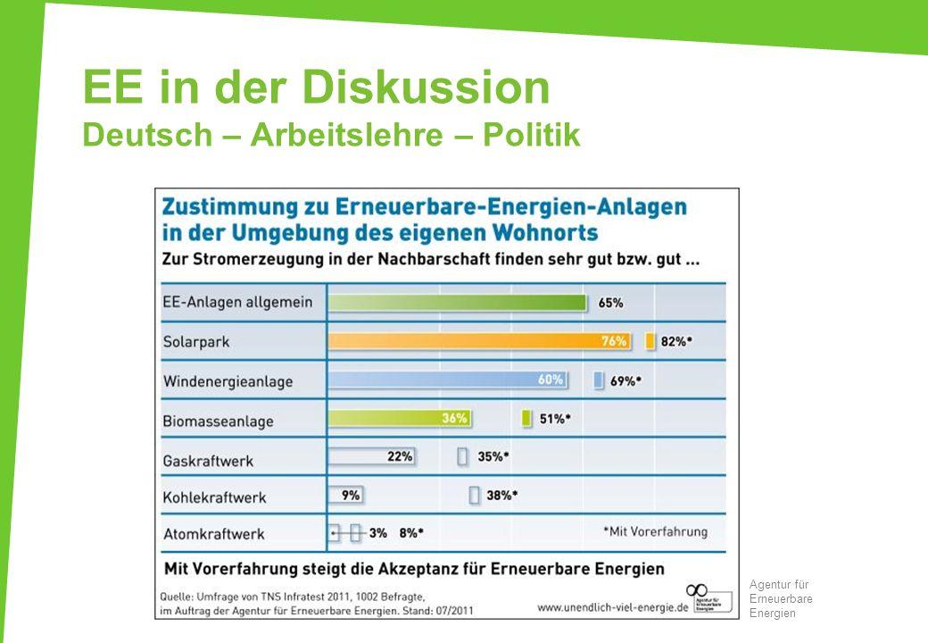 EE in der Diskussion Deutsch – Arbeitslehre – Politik Agentur für Erneuerbare Energien
