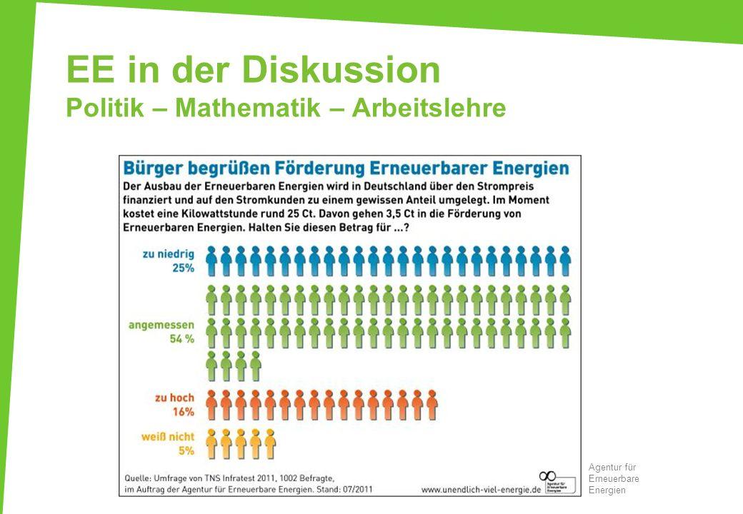 EE in der Diskussion Politik – Mathematik – Arbeitslehre Agentur für Erneuerbare Energien