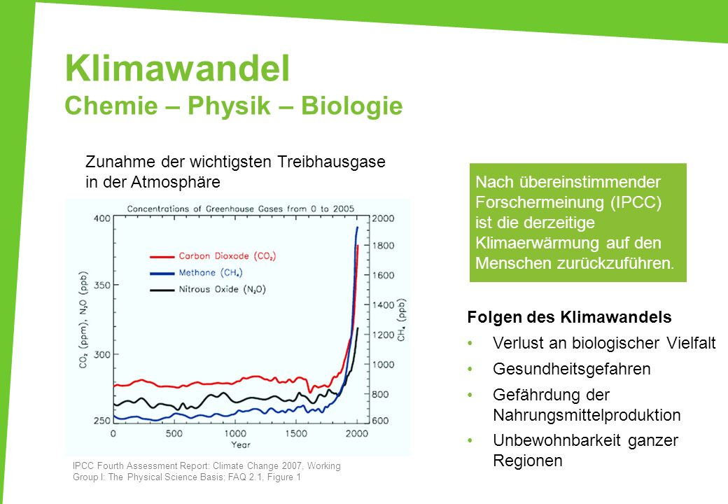Klimawandel Chemie – Physik – Biologie IPCC Fourth Assessment Report: Climate Change 2007, Working Group I: The Physical Science Basis; FAQ 2.1, Figur