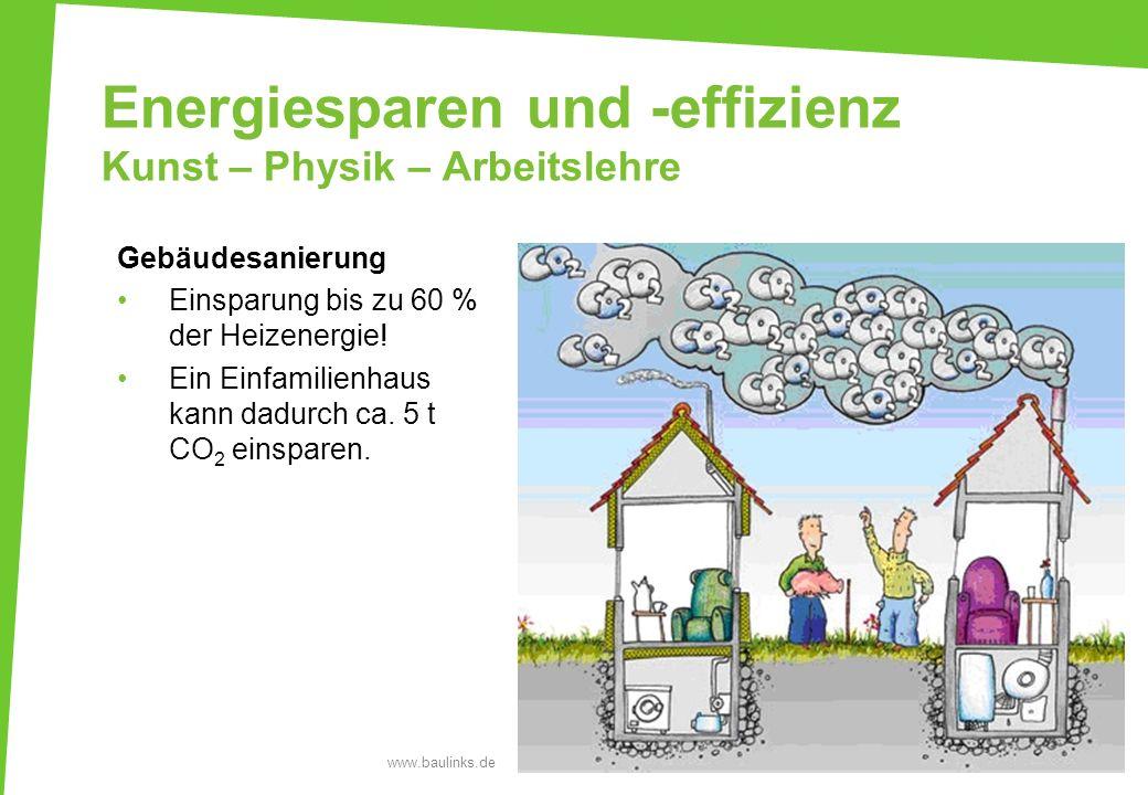 Energiesparen und -effizienz Kunst – Physik – Arbeitslehre Gebäudesanierung Einsparung bis zu 60 % der Heizenergie! Ein Einfamilienhaus kann dadurch c