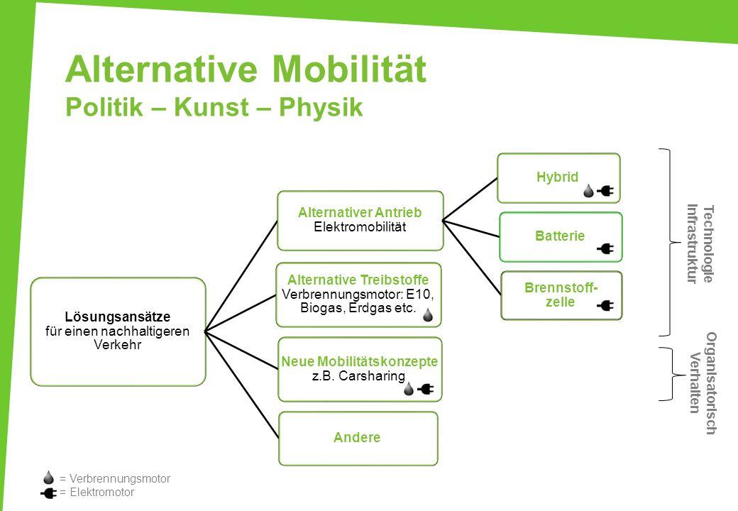Alternative Mobilität Politik – Kunst – Physik Lösungsansätze für einen nachhaltigeren Verkehr Alternativer Antrieb Elektromobilität HybridBatterie Br