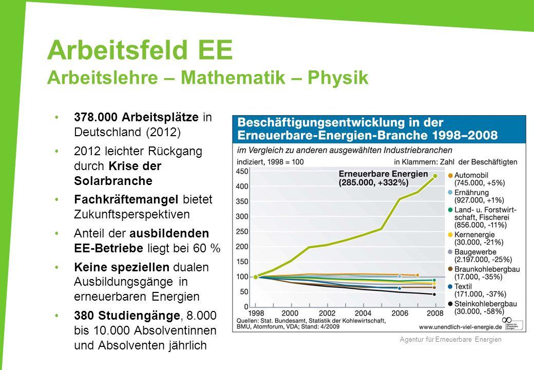 Arbeitsfeld EE Arbeitslehre – Mathematik – Physik Agentur für Erneuerbare Energien 378.000 Arbeitsplätze in Deutschland (2012) 2012 leichter Rückgang