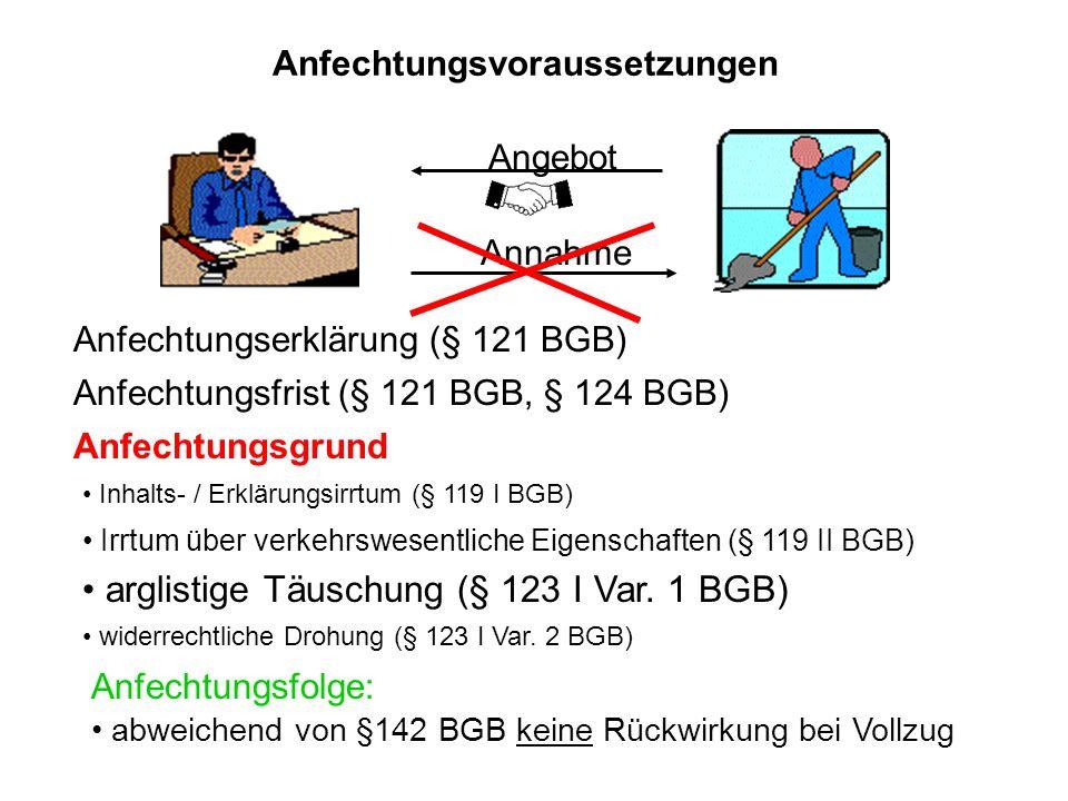 Anfechtungsvoraussetzungen Angebot Annahme Anfechtungserklärung (§ 121 BGB) Anfechtungsfrist (§ 121 BGB, § 124 BGB) Anfechtungsgrund Inhalts- / Erklär