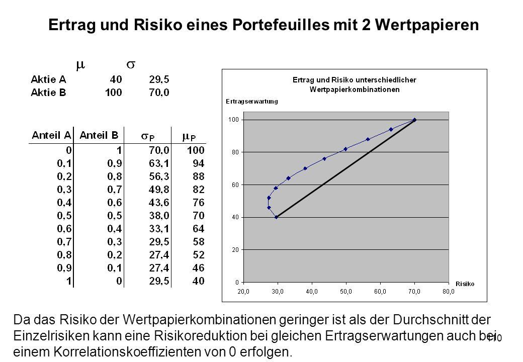 110 Ertrag und Risiko eines Portefeuilles mit 2 Wertpapieren Da das Risiko der Wertpapierkombinationen geringer ist als der Durchschnitt der Einzelris