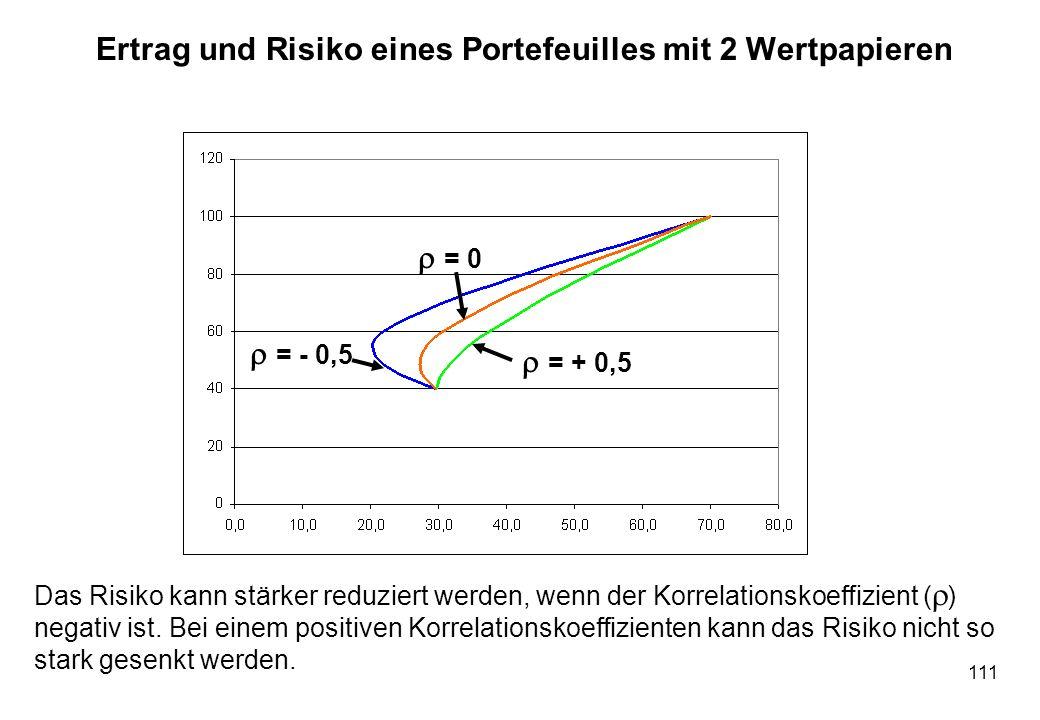 111 Ertrag und Risiko eines Portefeuilles mit 2 Wertpapieren Das Risiko kann stärker reduziert werden, wenn der Korrelationskoeffizient ( ) negativ is