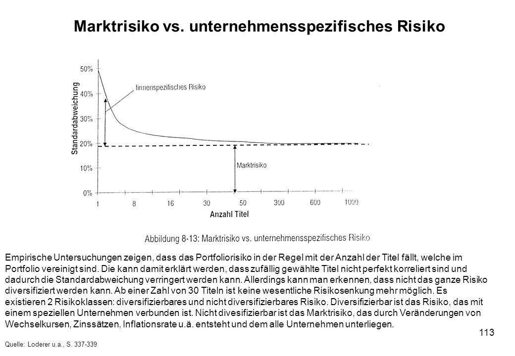 113 Marktrisiko vs. unternehmensspezifisches Risiko Empirische Untersuchungen zeigen, dass das Portfoliorisiko in der Regel mit der Anzahl der Titel f