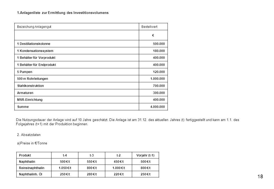 18 1.Anlagenliste zur Ermittlung des Investitionsvolumens Bezeichung AnlagengutBestellwert 1 Destillationskolonne500.000 1 Kondensationssystem180.000