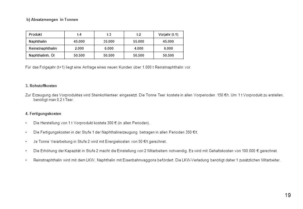 19 b) Absatzmengen in Tonnen Produktt-4t-3t-2Vorjahr (t-1) Naphthalin45.00035.00055.00045.000 Reinstnaphthalin2.0006.0004.0006.000 Naphthalinh. Öl50.5